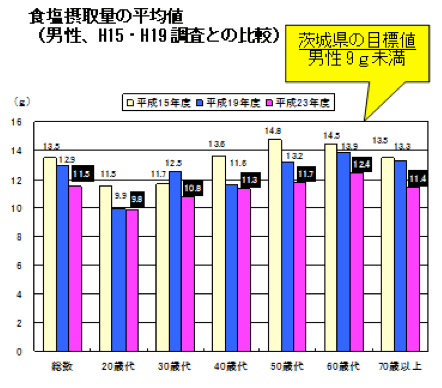 食塩摂取量の平均値(男性、H15・H19調査との比較)