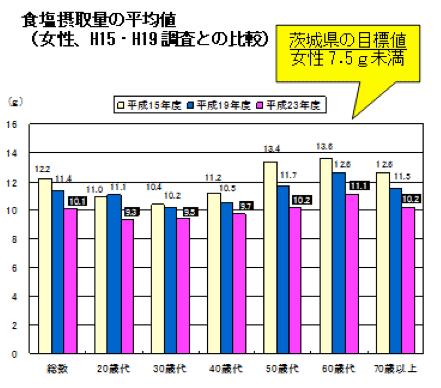 食塩摂取量の平均値(女性、H15・H19調査との比較)