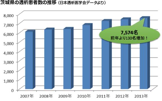 茨城県の透析患者数の推移
