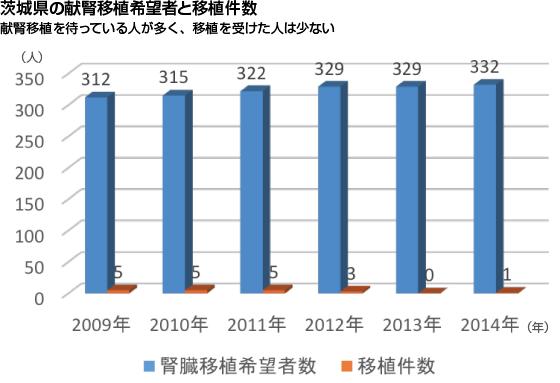 茨城県の献腎移植希望者と移植件数